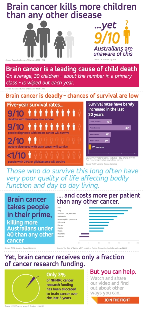 infographic obtained from http://www.curebraincancer.org.au/page/8/facts-stats